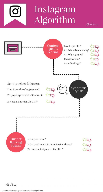 L'algoritmo Instagram spiegato in tre fasi: qualità del contenuto, fattori algoritmici, ulteriori fattori di ranking.
