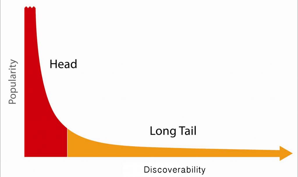 grafico di coda lunga per la scelta delle keyword per posizionamento SEO