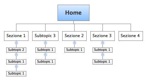 struttura ad albero di un sito web: schema