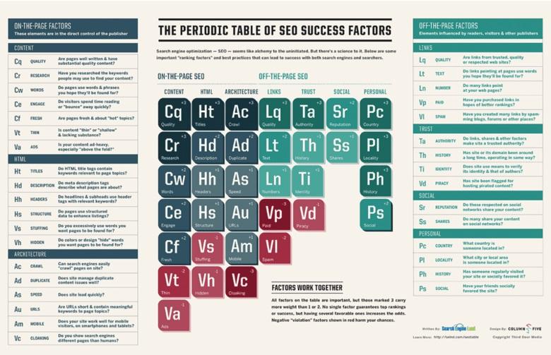 Search Engine Land - tavola periodica fattori SEO