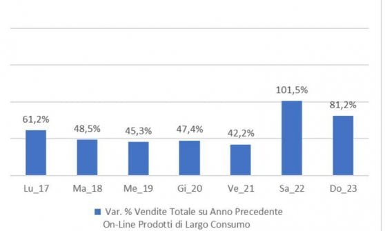 vendite online in aumento durante emergenza coronavirus